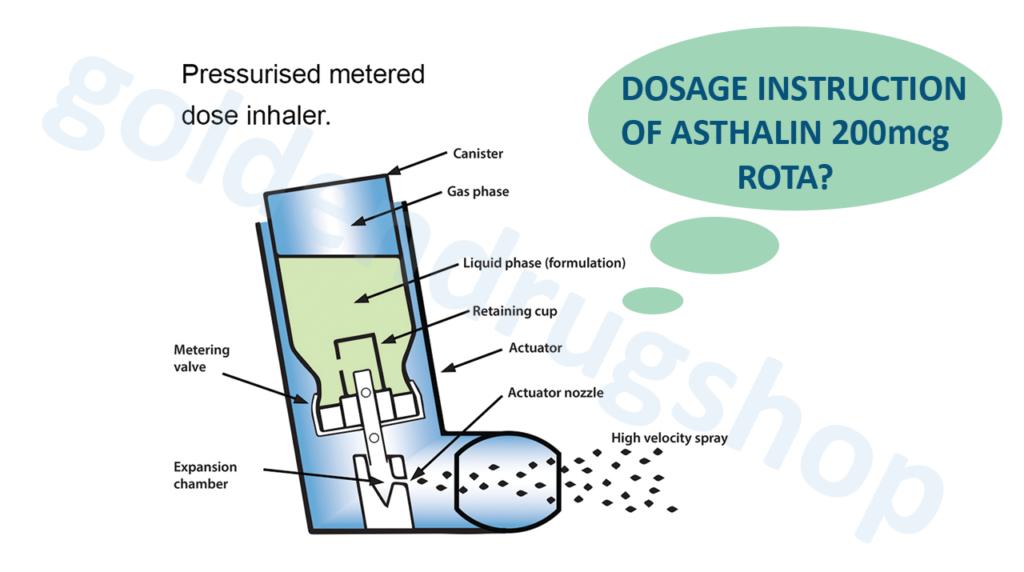Dosage instruction 0f Asthalin 200mcg